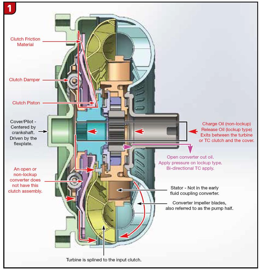 Hydraulics Fundamentals: Converter Clutch Control Part 1 - Transmission  DigestTransmission Digest