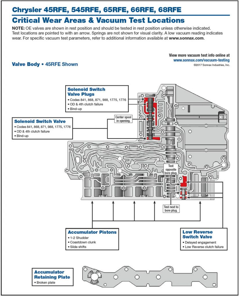 Sonnax Vacuum Test Layout 45rfe Transmission Digest