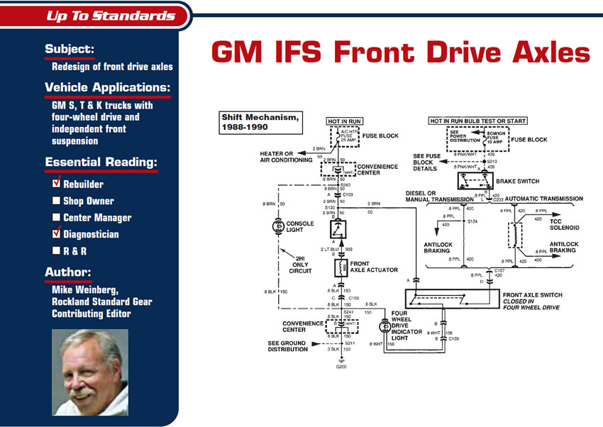 GM IFS Front Drive Axles  Up to Standards  Subject: Redesign of front drive axles Vehicle Applications: GM S, T & K trucks with four-wheel drive and independent front suspension Essential Reading: Rebuilder, Diagnostician Author: Mike Weinberg, Rockland Standard Gear Contributing Editor