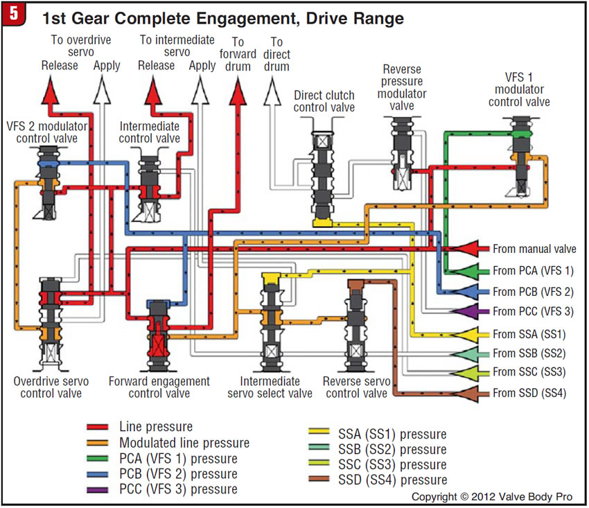 Understanding The 5R55S/W Initial Engagements