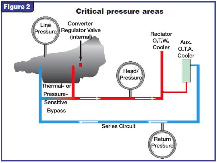 46-47rh/re cooler and converter flow - transmission digest  transmission digest